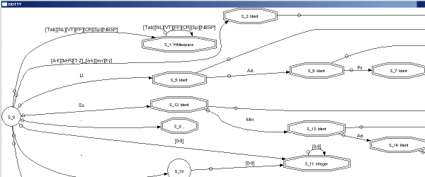 DFA for commas.grm in Graphviz